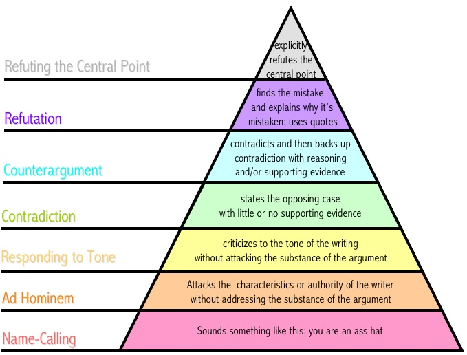 Graham's hierarchy of disagreement (photo)